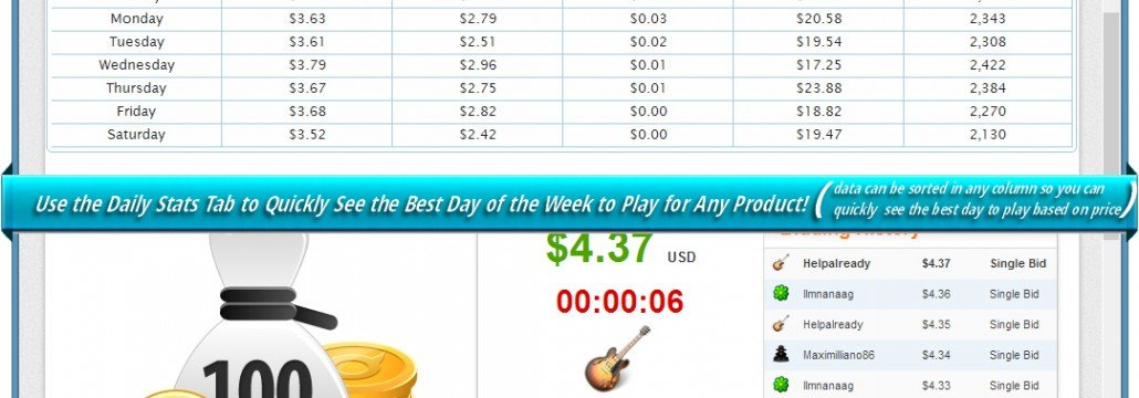 The daily tab allows you to see what day of the week, statistically, is the best day of the week to play for the product in the auction