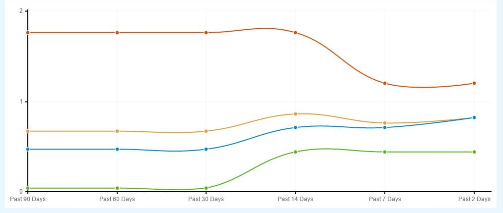 beezid product trending stats over past 90 days