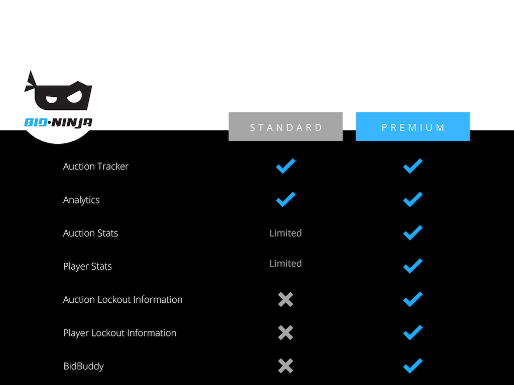 Features Access | Bid-Ninja Standard vs Premium